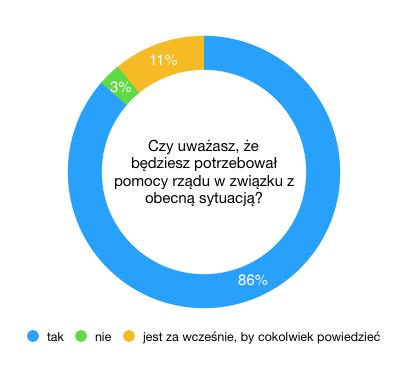 wpływ koronawirusa na e-commerce