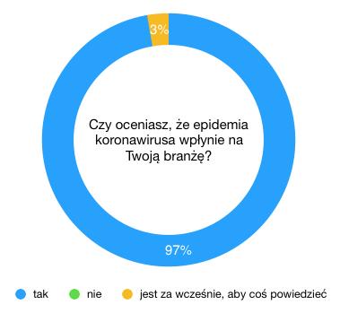 epidemia koronawirusa a sprzedaż